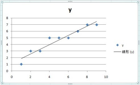 Excelによる近似曲線の作成法 | Excel 2007